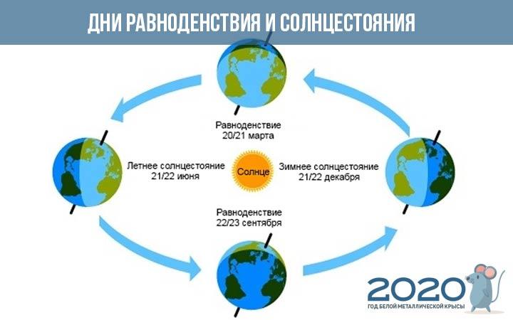 Дни солнцестояния и равноденствия на 2020 год
