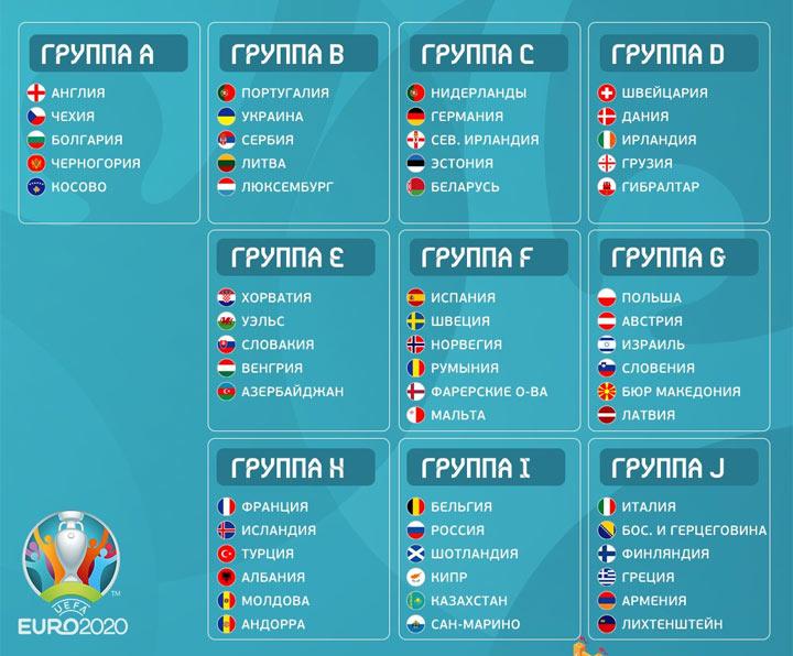 Первые 20 участников Чемпионата Европы 2020 года