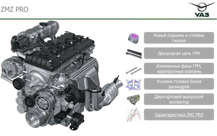 Двигатель УАЗ Патриот 2020