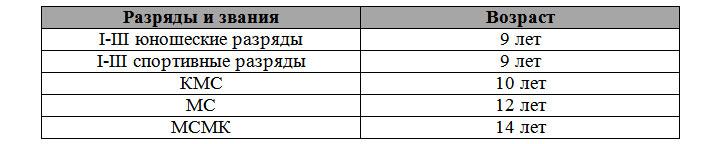 Таблица разрядов по плаванию 2018-2020 года возрастные ограничения