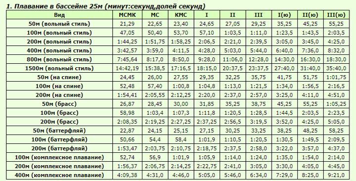 Таблица разрядов по плаванию 2018-2020 года мужчины 25 метров