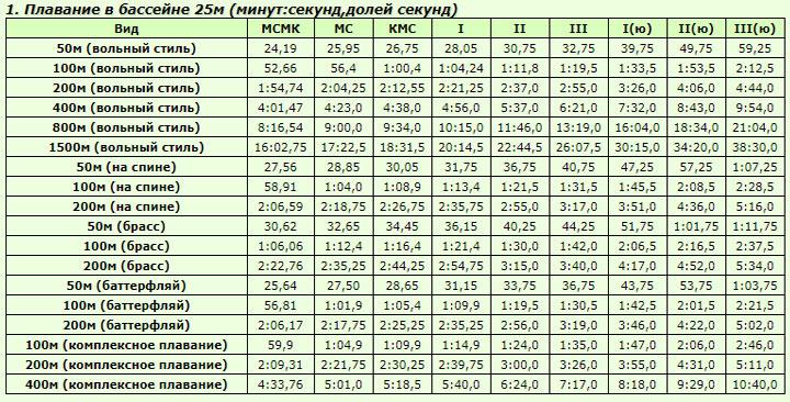 Таблица разрядов по плаванию 2018-2020 года женщины 25 метров