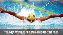 Таблица разрядов по плаванию 2018-2020 года