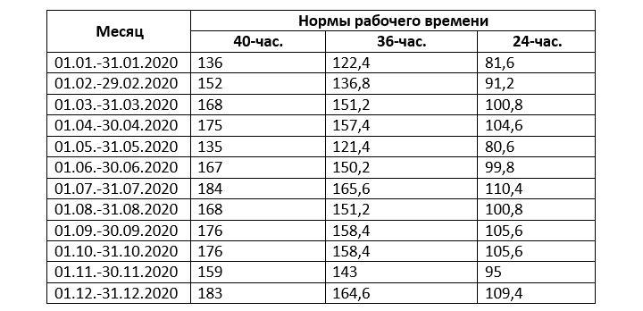 Количество рабочих часов по месяцам в 2020 г.