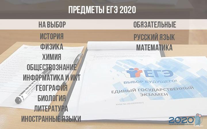 Все предметы ЕГЭ 2020