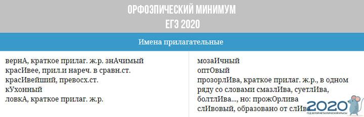 Орфоэпический минимум ЕГЭ 2020 - прилагательное