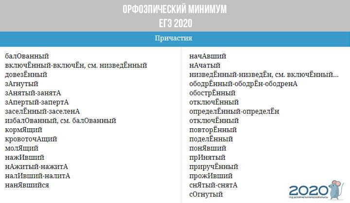 Орфоэпический минимум ЕГЭ 2020 - причастия