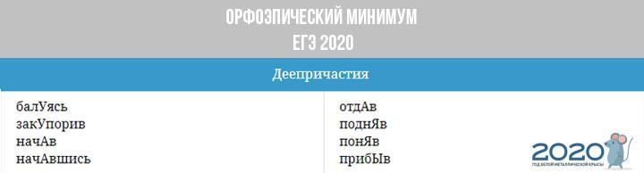 Орфоэпический минимум ЕГЭ 2020 - деепричастия