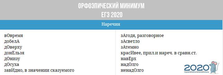 Орфоэпический минимум ЕГЭ 2020 - наречия