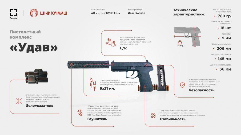 Самозарядный пистолет «Удав»