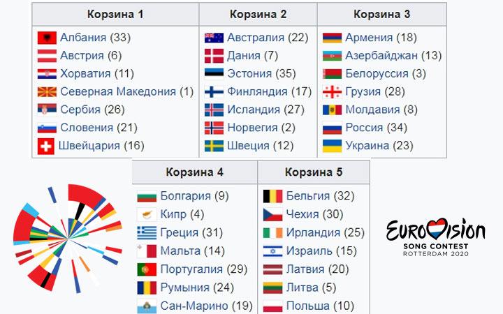 Все участники Евровидения 2020 года