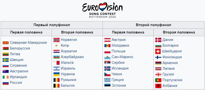 Полуфиналы Евровидения в 2020 году