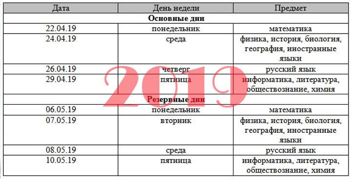 Предварительный период расписание ОГЭ что изменится в 2020 году