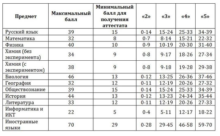 Таблица переводов баллов по ОГЭ