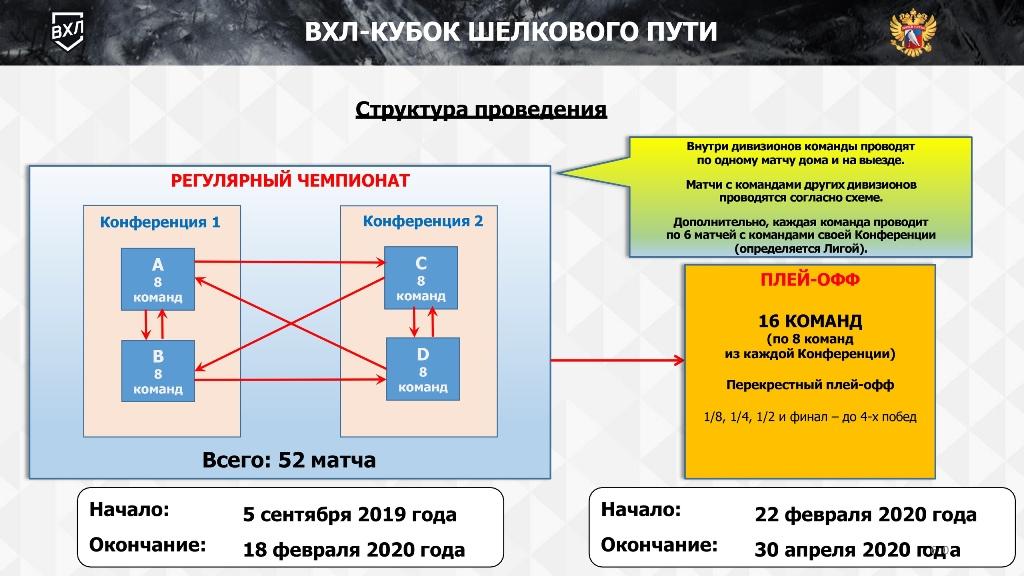 порядок проведения матчей ВХЛ