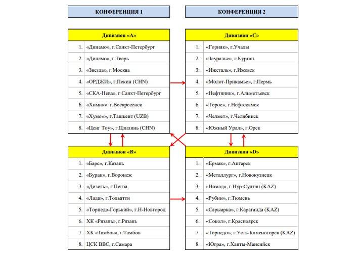 Таблицы конференций