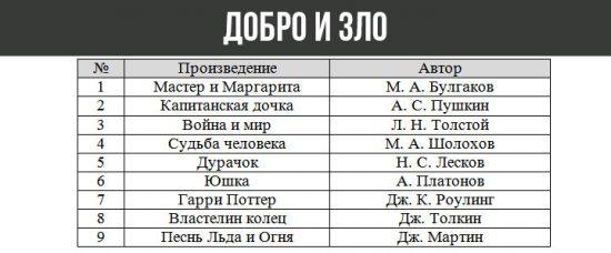 Список литературы для итогового сочинения 2019-2020 года по направлениям