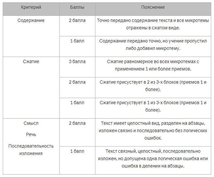Критерии оценивания изложения на ОГЭ 2020 по русскому языку