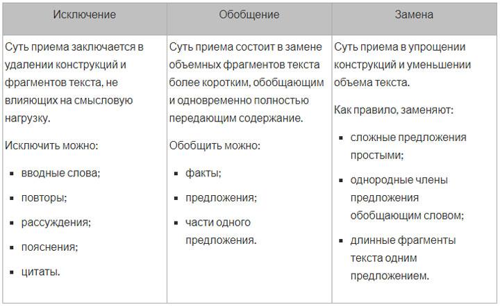 Методы сжатия текста для изложения на ОГЭ 2020 по русскому языку