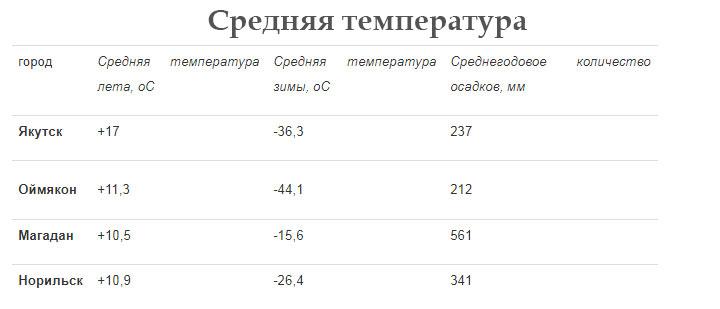 Погода зимой в субарктическом климате России
