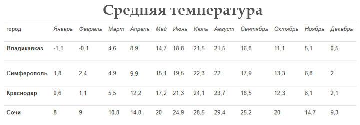Погода зимой в субтропическом климате России