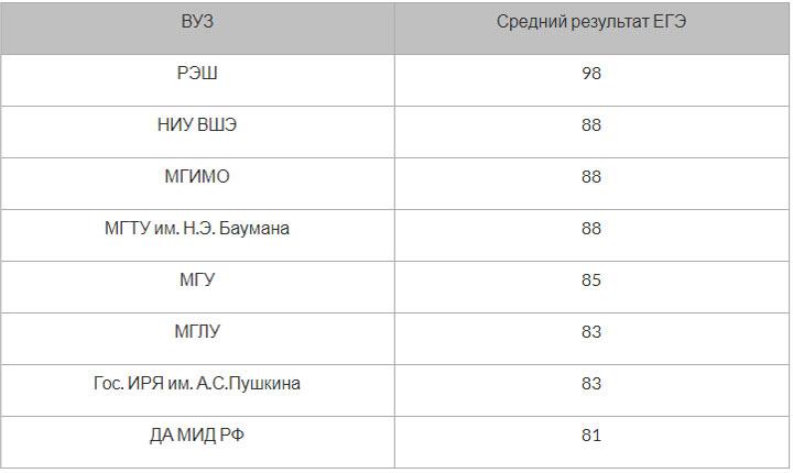 Средине баллы поступивших в ВУЗы Москвы