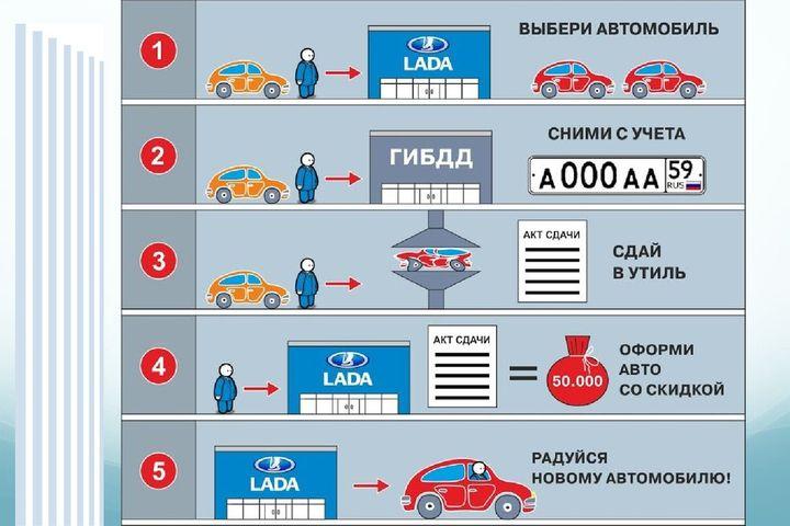 Суть программы утилизации авто