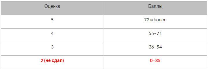 ЕГЭ 2020 по биологии шкала перевода балла в школьную оценку