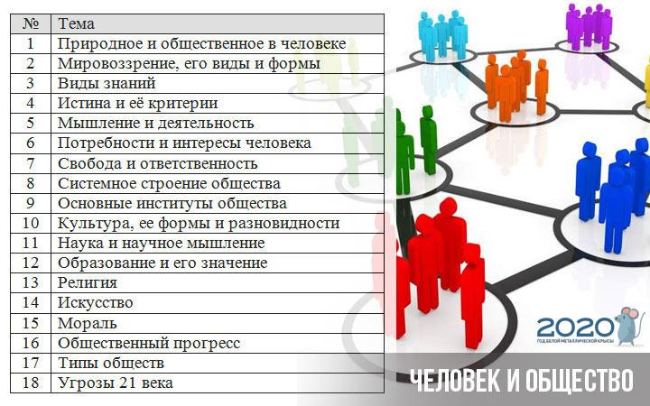 ЕГЭ 2020 обществознание блок человек и общество