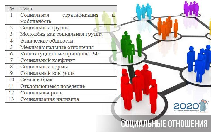 ЕГЭ 2020 обществознание блок социальные отношения