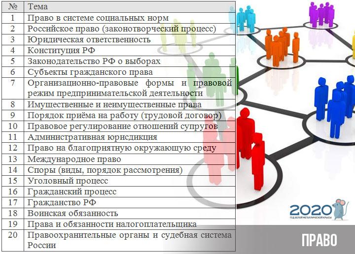 ЕГЭ 2020 обществознание блок право