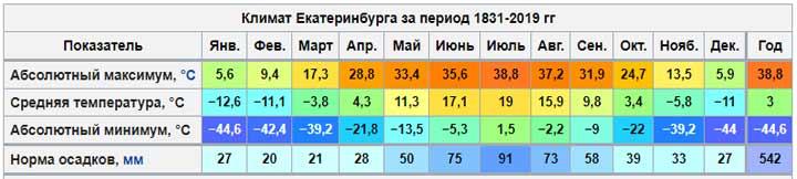 Климатограмма Екатеринбурга