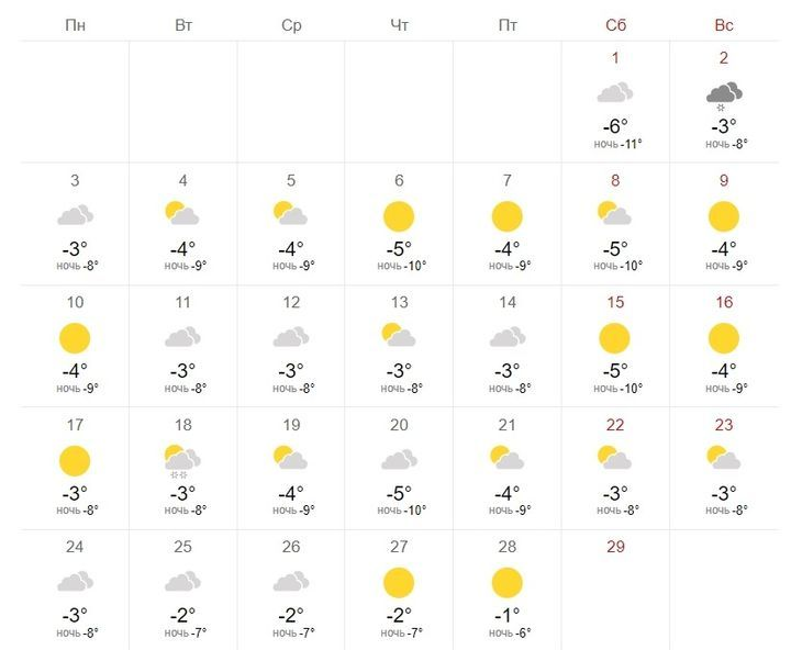 Погода в Питере в феврале 2020 года