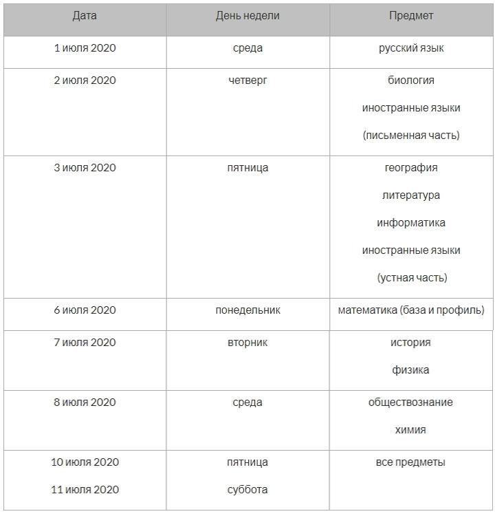 Новые даты ЕГЭ 2020 - резервные дни
