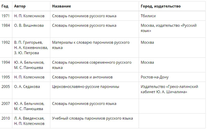 Словари паронимов русского языка