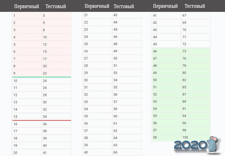 ЕГЭ 2020 русский язык шкала перевода баллов