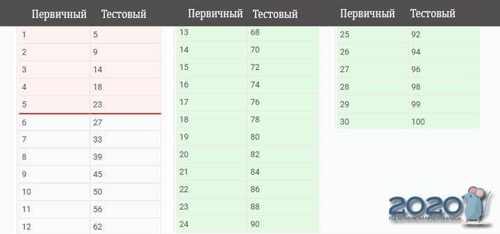 ЕГЭ 2020 математика профиль шкала перевода баллов