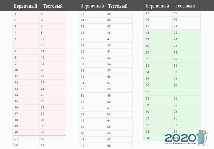 ЕГЭ 2020 обществознание шкала перевода баллов