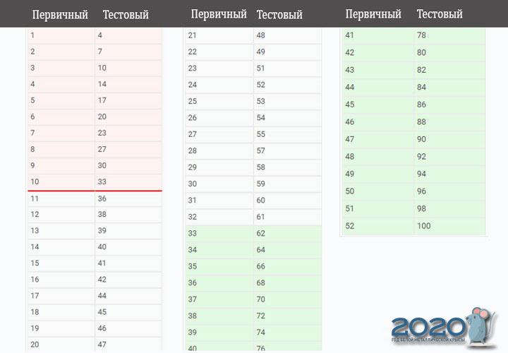 ЕГЭ 2020 физика шкала перевода баллов