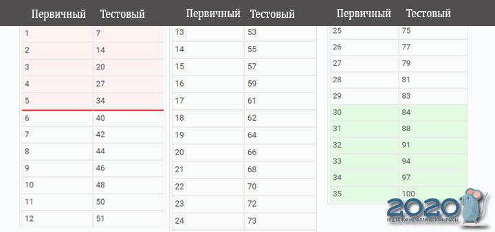ЕГЭ 2020 информатика шкала перевода баллов