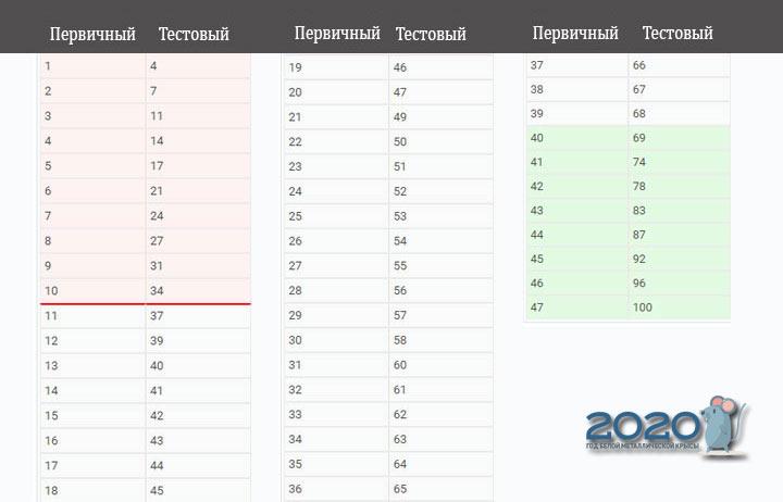 ЕГЭ 2020 биология шкала перевода баллов