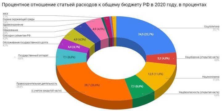 Бюджет России